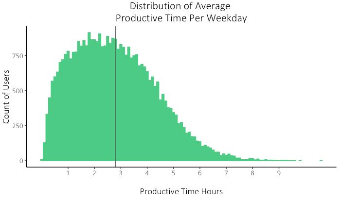 Produktivitaetskurve nach RescueTime