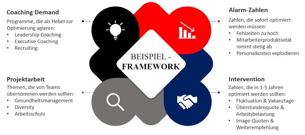 beispiel framework harbinger