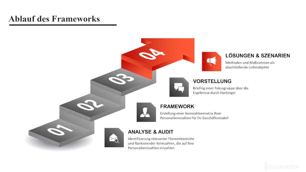 kennzahlensystem framework harbinger ag