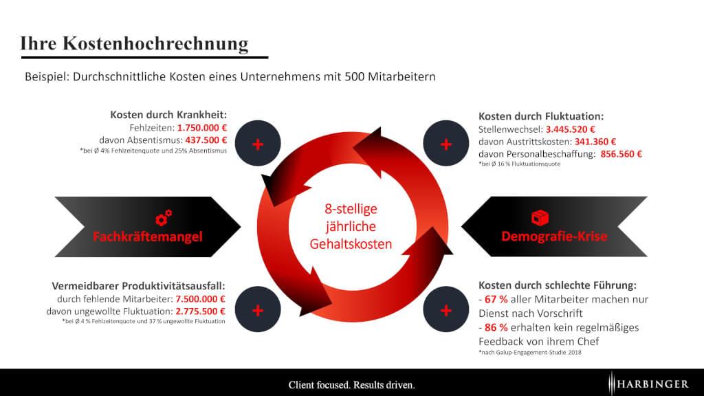 Kennzahlensystem Personal Personalmanagement Harbinger AG