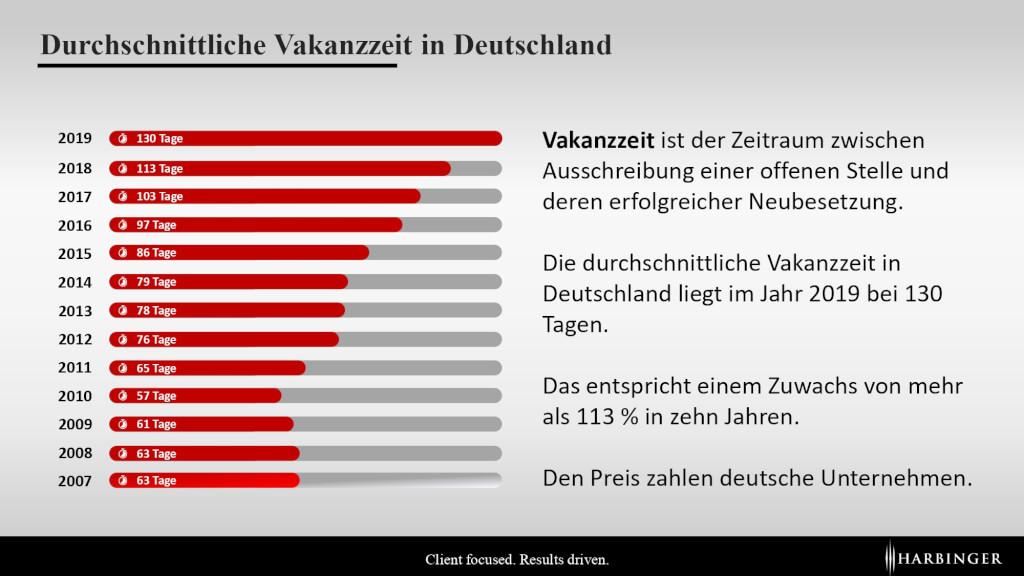 Durchschnittliche Vakanzzeit Deutschland Bundesagentur Besetzungsdauer time to fill 130 Tage Kosten Recruiting page 0001