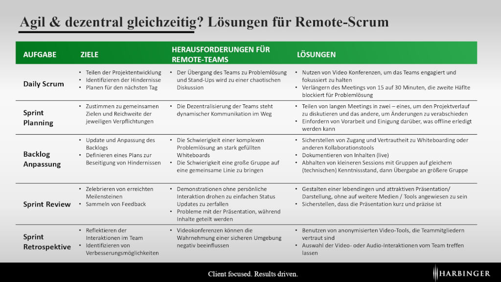 Arbeiten nach Corona Scrum agil Teams Remote Scrum Daily Scrum Sprint Backlog Planning Review Covid Home Office Harbinger AG Consulting_page-0001