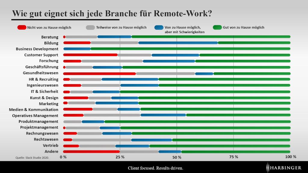 arbeiten_nach_corona_remote_work_bürojob_wie_gut_möglich_branchenvergleich_nach_branche_statistik_studie_home_office_für_wen_passend_möglich