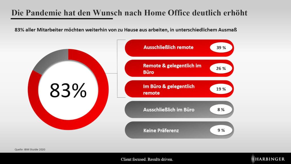 Arbeiten nach Corona Management Post Pandemie Wunsch nach Home Office Remote work wie oft die Woche wfh wfa Harbinger AG page 0001