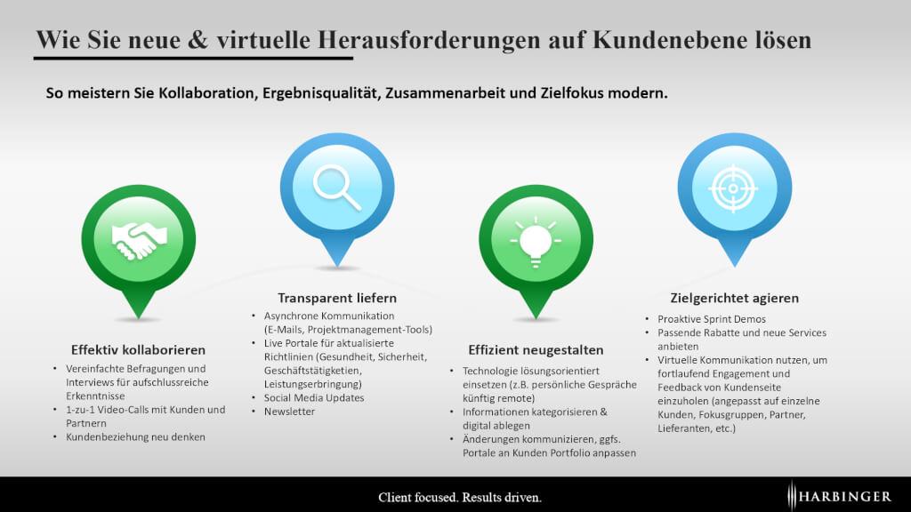 Arbeiten nach Corona Scrum agil Teams virtuell kollaboration kanban ergebnisqualität Covid Home Office Harbinger AG_page-0001
