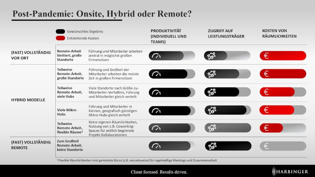 Arbeiten nach Corona_ Post Pandemie Management_Remote_Standorte_Hybrid_Vor Ort Arbeiten_Vorteile_Nachteile_Kosten_Produktivität