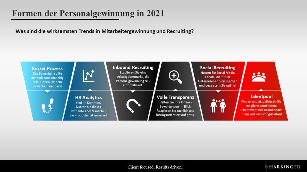 Infografik Formen der Personalgewinnung 2021 Mitarbeiterbindung Mitarbeitergewinnung Recruiting Trends 2021 social recruiting talentpool hr analytics inbund recruiting page 0001