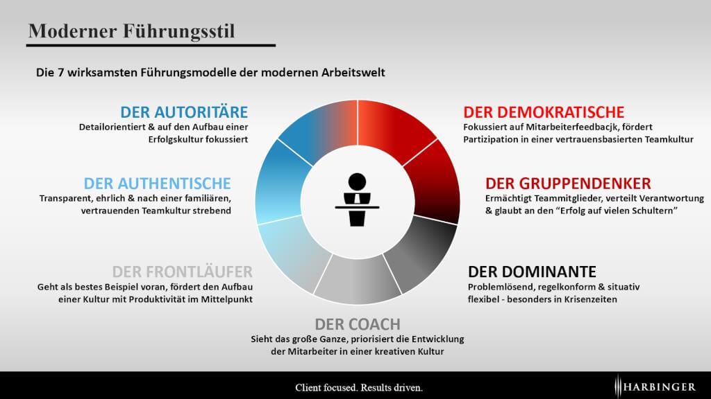 Moderne Fuehrungsstile Fuehrungsmodelle der Zukunft Vergleich Vorteile Nachteile Fuehrungsarten kollaborativ situativ demokratisch Coach dominant Infografik