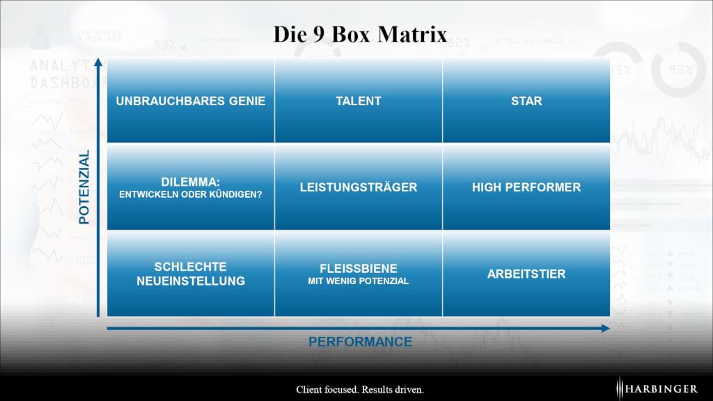 9 Box Matrix Grid deutsch beurteilung leistung nach matrix system high performer mitarbeiter produktivitaet leistungskennzahlen beurteilungssyste fuer fuehrungskraefte page 0001