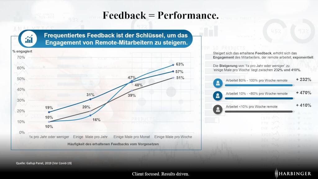 modernes performance management 2021 feedback haeufigkeit frequenz mehr feedback gleich mehr leistung engagement motivation feedbackgespraech page 0001