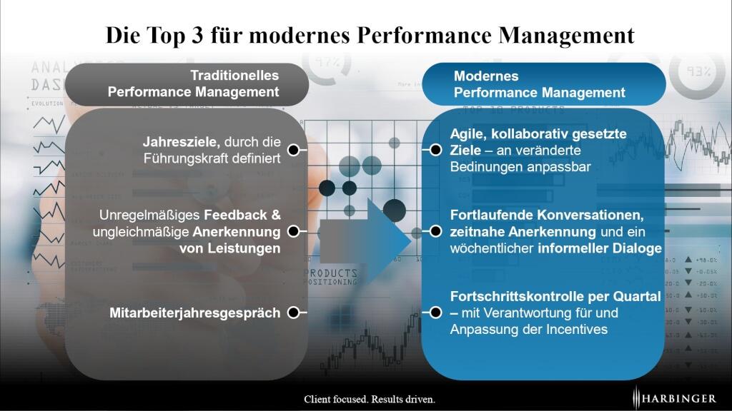 modernes performance management 2021 mitarbeiterjahresgespraech leistungsbeurteilung corona fuehrungsverhalten feedbackgespraech agile ziele kollaborativ page 0001