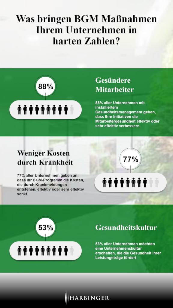 BGM Massnahmen Infografik Benefits Vorteile Schaubild Mitarbeiter Verhaeltnis Verhalten Gesundheit was bringt BGM Beratung page 0001