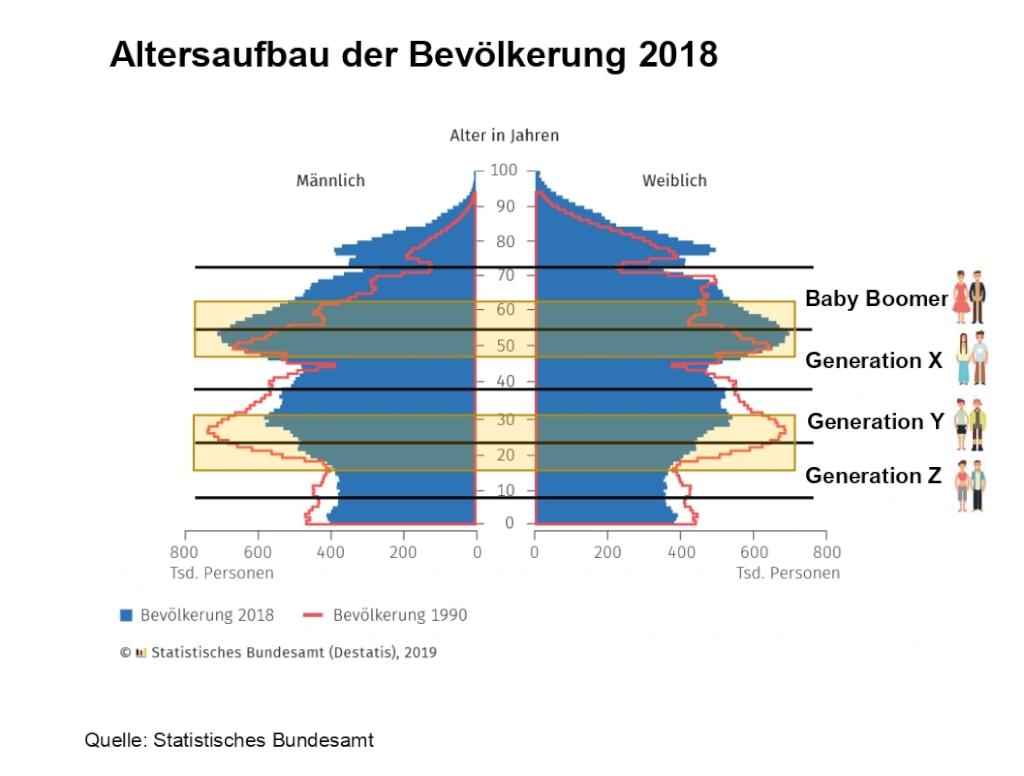Bevoelkerungspramide Deutschland 2018 Generationen Arbeitsmarkt