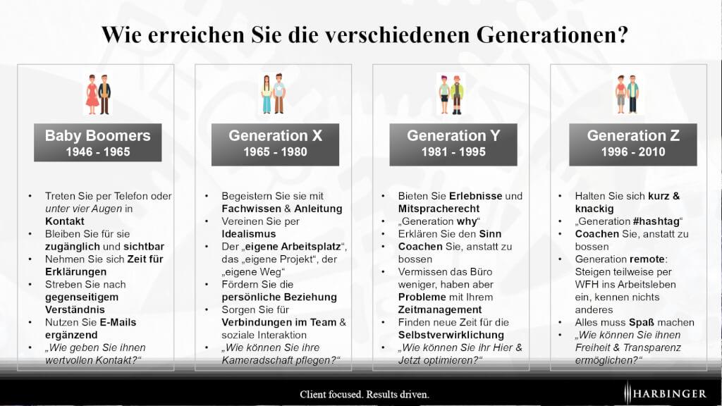 Mitarbeiterbindung verschiedene Generationen Kommunikation gen z gen y babyboomer millennials gen x retention management page 0001