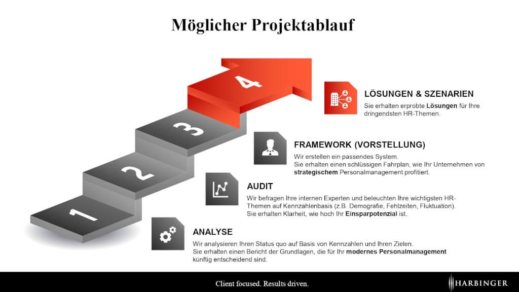 kennzahlensystem personal hr ablauf schritte projekt projektplan consulting beratung düsseldorf