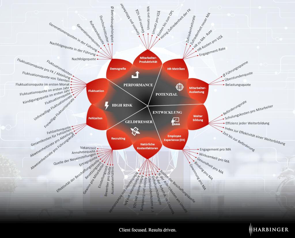People Analytics HR Workforce Human Capital Metrics Framework Personalkennzahlen System Beratung HR Controlling Harbinger AG