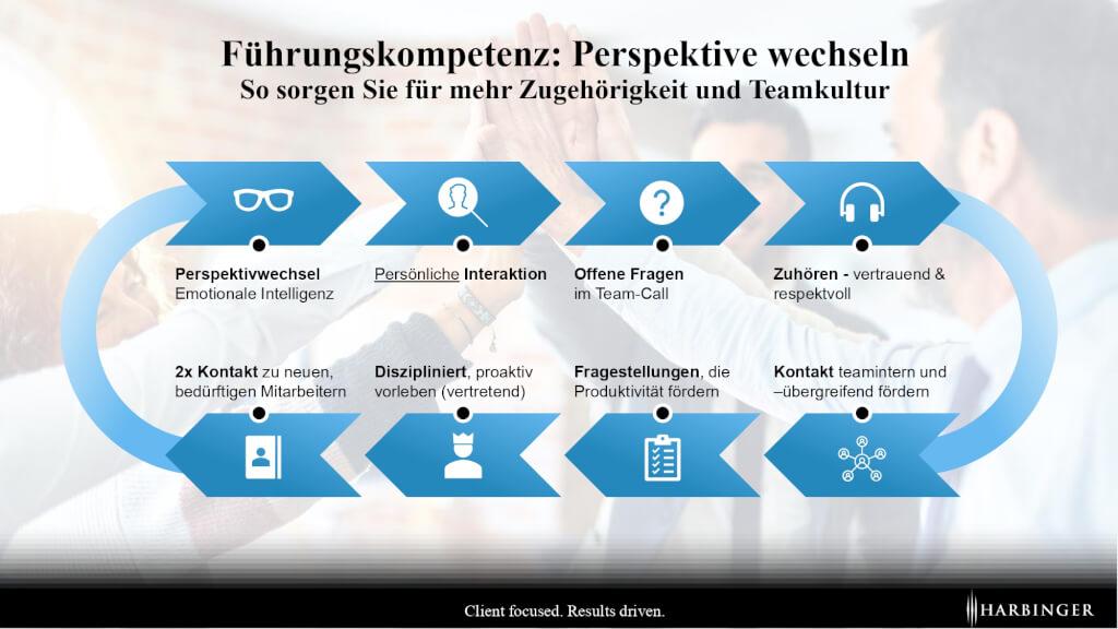 Moderne Fuehrungskomptenzen teamkultur teambuilding perspektivwechsel welche fuehrungskompetenzen gibt es page 0001