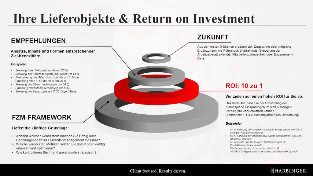 Fehlzeiten senken Lieferobjekte Return on Invest ROI Projekt Schritte Ablauf Krankenstand zu hoch Consulting Berater Fehlzeitenmanagement_page-0001