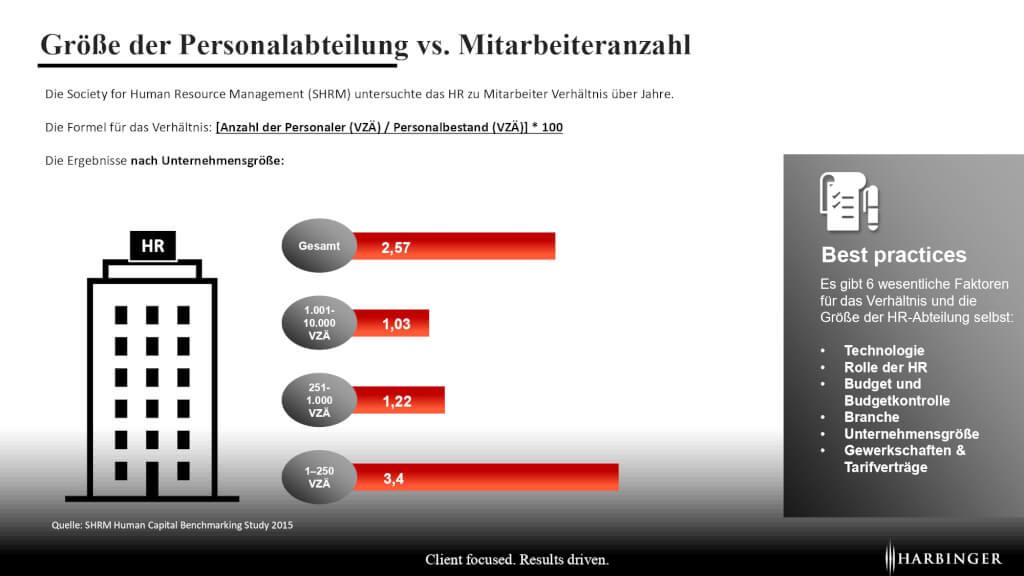 Groesse der Personalabteilung vs Anzahl Mitarbeier HR MA Verhaeltnis HR Employee Verhaeltnis Ratio Benchmark Durchschnitt nach Branchen Unternehmensgroesse page 0001