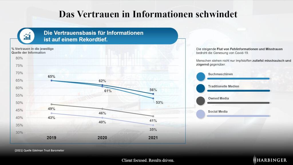 Leadership 2021 2022 Vertrauen in Informationen Fuehrung  page 0001