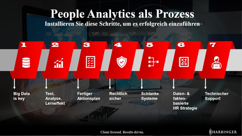 People Analytics HR Analytics Prozess Ablauf Vorteile Wie einfuehren Beratung page 0001