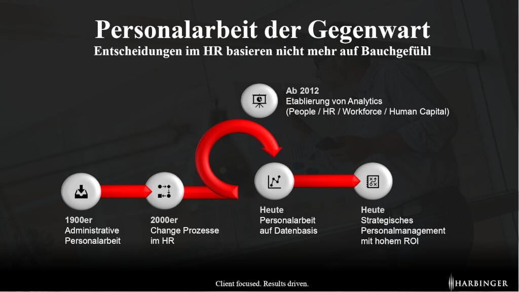 Personalarbeit im Wandel strategisches Personalmanagement dasenbasiert Workforce Analytics page 0001