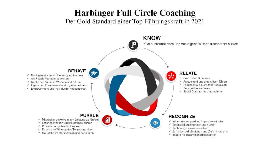 Harbinger Full Circle Leadership Coaching Gold Standard