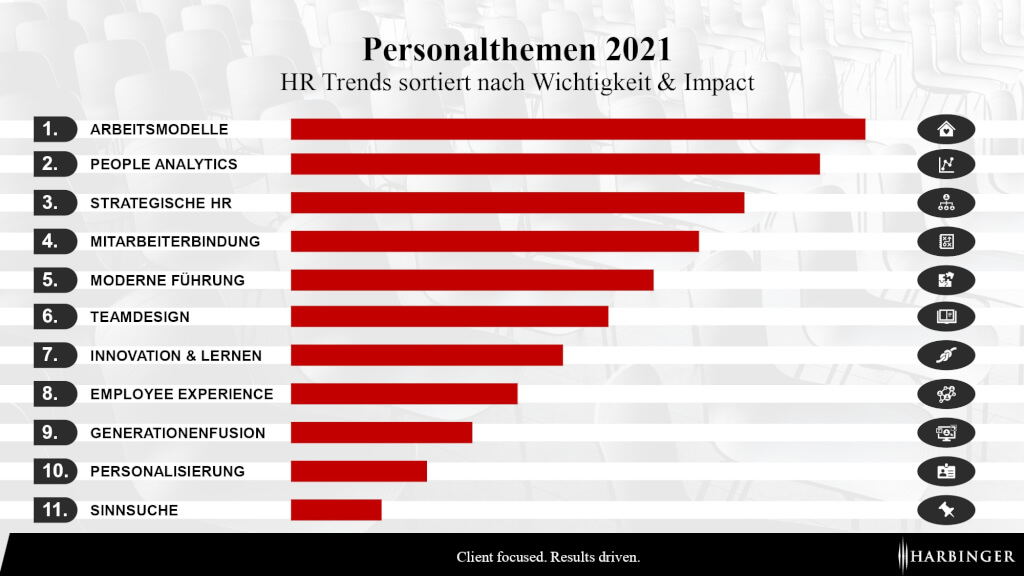 Personalthemen 2021 HR Trends Management Blog Personal Beratung Recruiting Human Resources Consulting operative personalarbeit page 0001