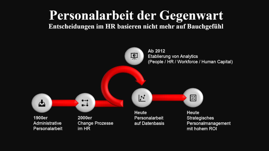 People Analytics Business Case Beispiel Case Study Beratung Consulting Harbinger AG