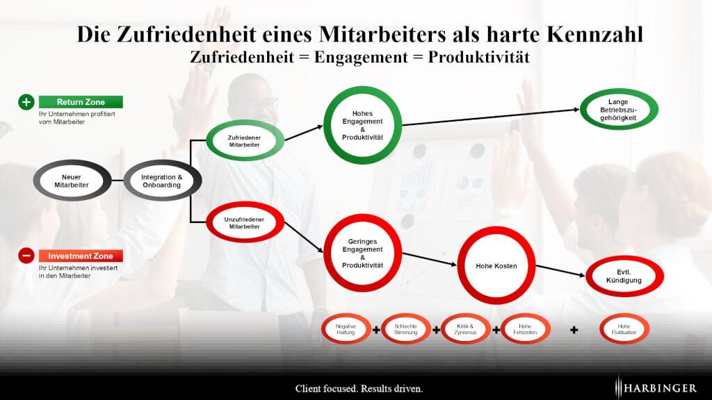 Employee Engagement Kennzahl Zufriedenheit messen Mitarbeiter Laufbahn Identifikation innerliche Kuendigung page 0001
