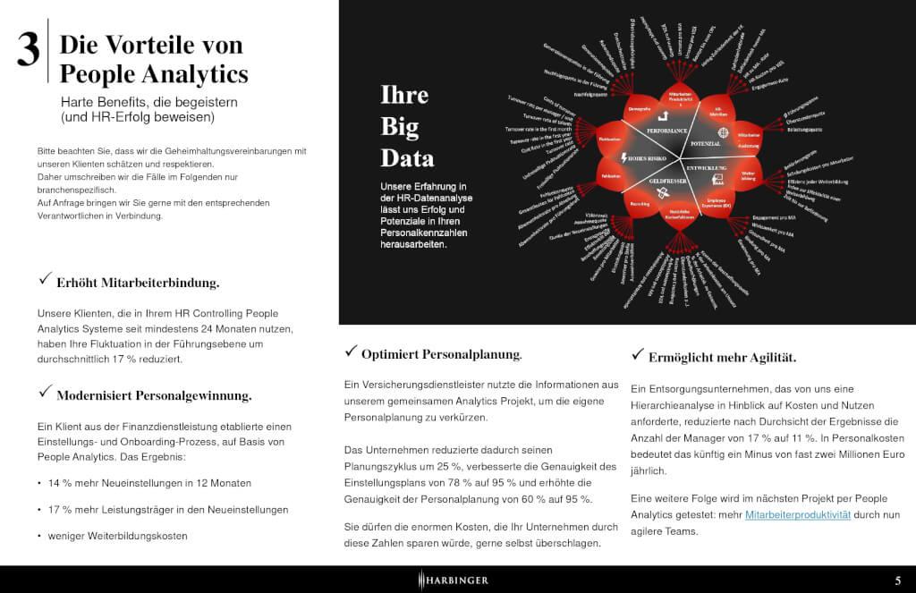Heads Up Harbinger AG aktuelle Ausgabe