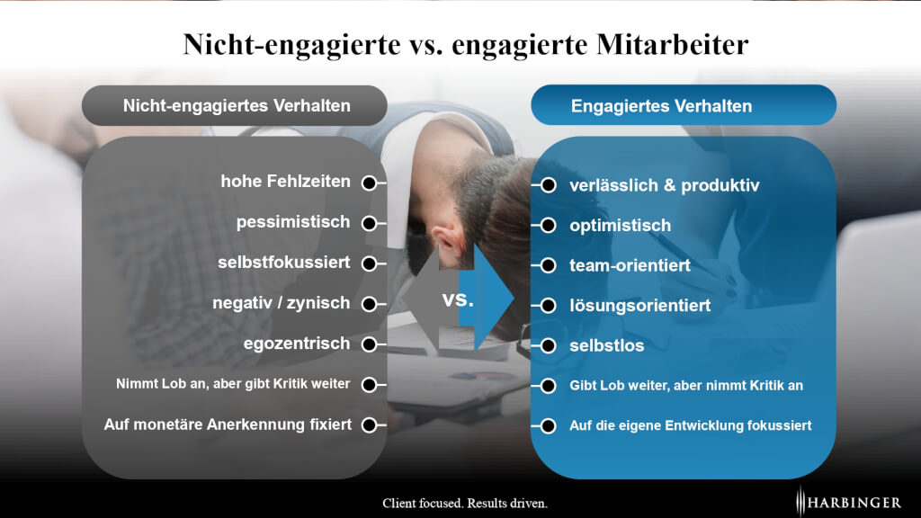 Employee Engagement Experience leistungsbereitschaft produktivitaet management fuehrung modern leadership page 0001