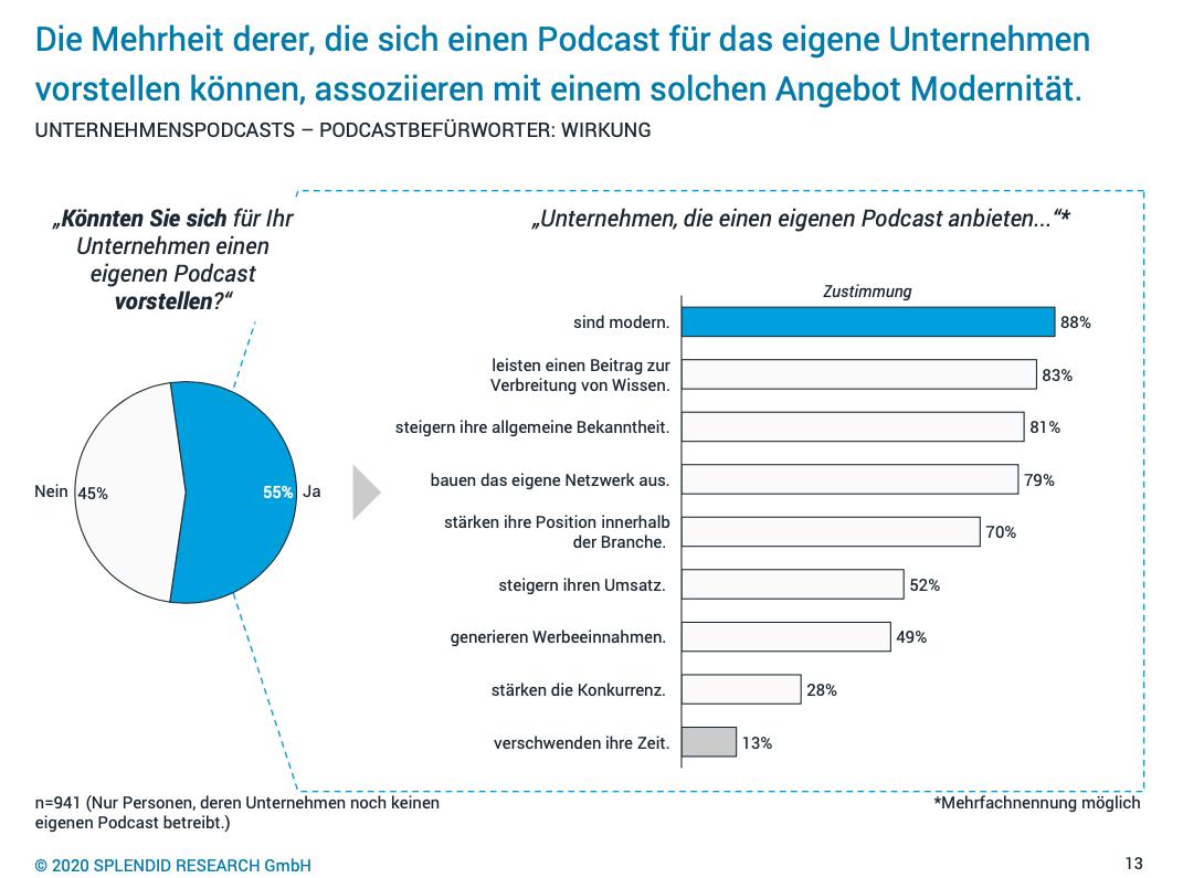 Podcast Unternehmensnutzung