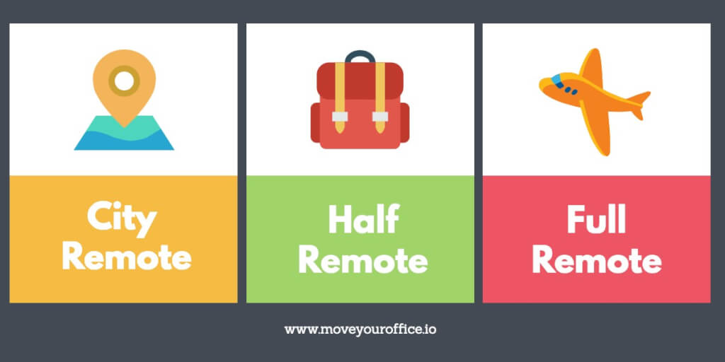 moveyouroffice.io Remote Level ortsunabhaengige festanstellung