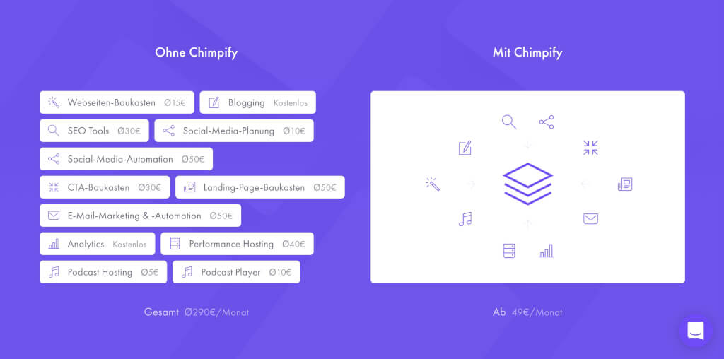 Chimpify Grafik Features