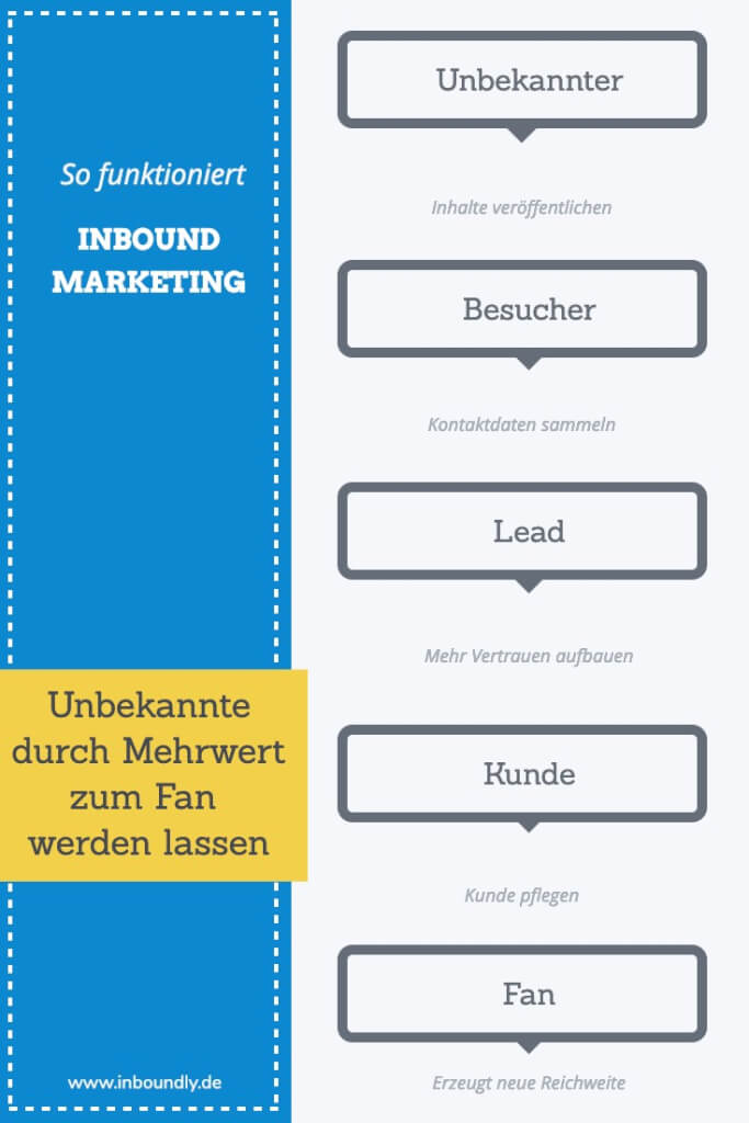 Inbound Marketing erklaert Inboundly 1