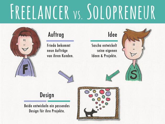 Infografik - Freelancer oder Solopreneur