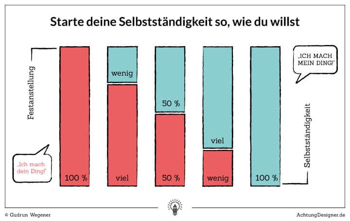 Infografik - Starte deine Selbstständigkeit so, wie du willst. © Gudrun Wegener / AchtungDesigner.de