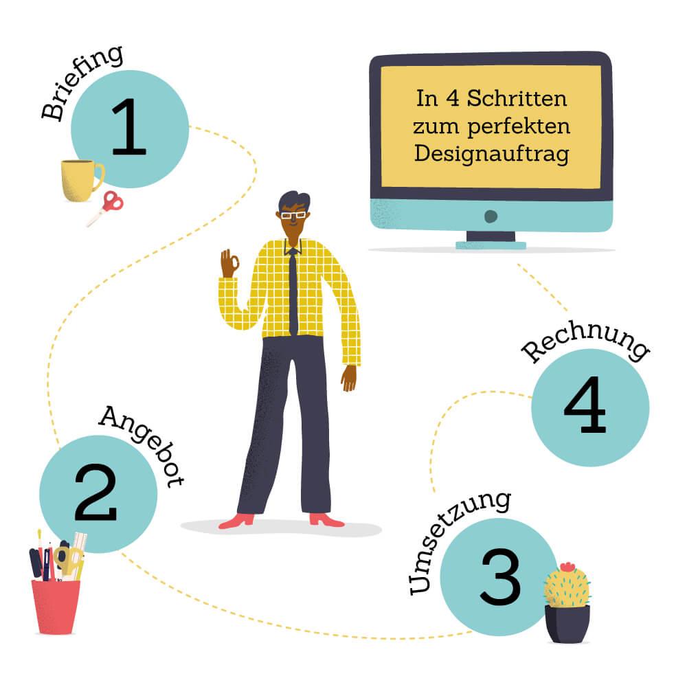 Illu Anleitung Schritte zum Designauftrag