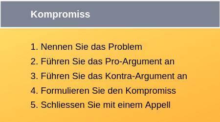 Fünfsatztechnik Kompromiss