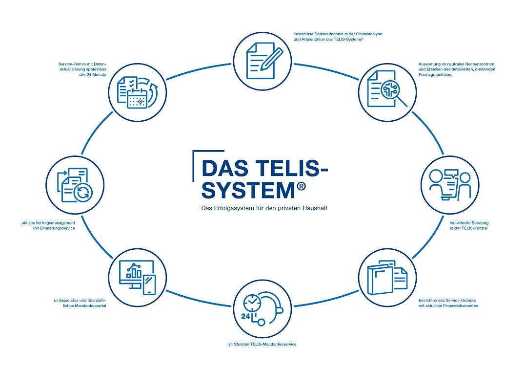 Mehr Geld, mehr Zeit und mehr Sicherheit mit dem TELIS-System®