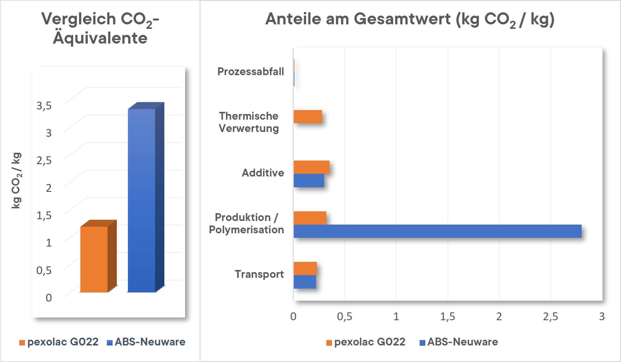 pexolac CO2 Aequivalente