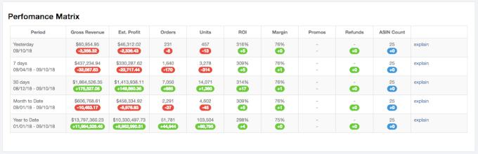 Profits Amazon revenue Helium 10 vs Jungle Scout Pro Training performance matrix