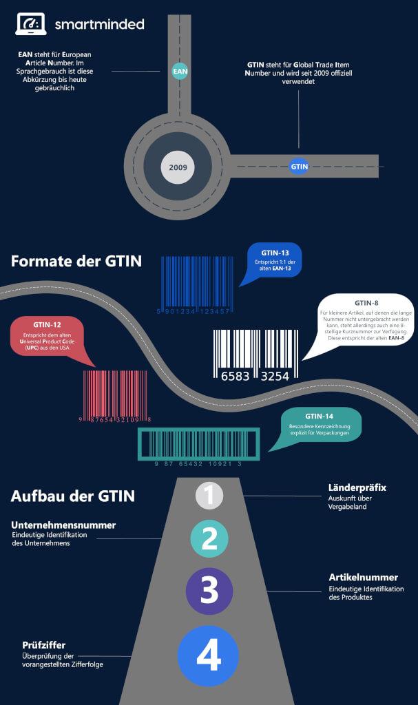 EAN Nummer kaufen GTIN Bestandteile