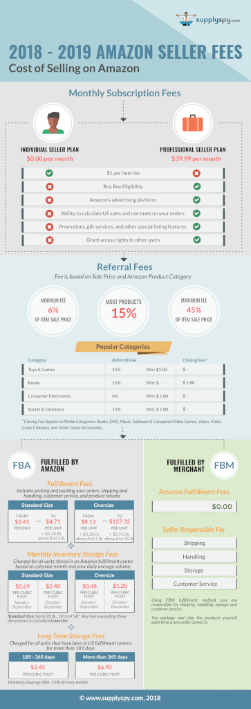 infographic amazon seller fees 2018 2019 1