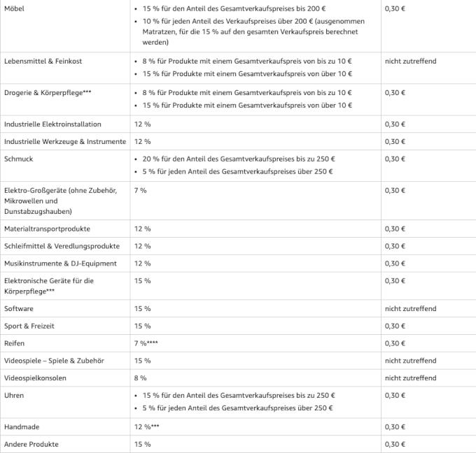 Amauon FBA Verkaufsgebuehren DE 2