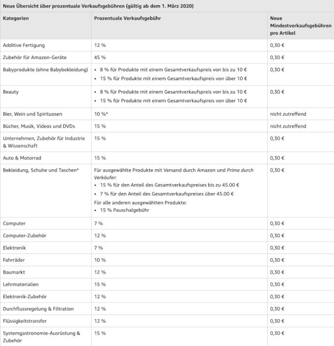 Amazon FBA Verkaufsgebuehren DE