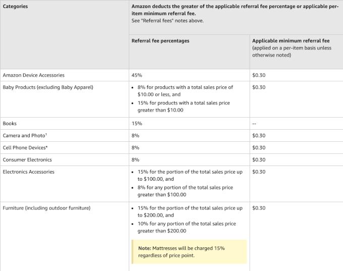Amazon referral fees 1