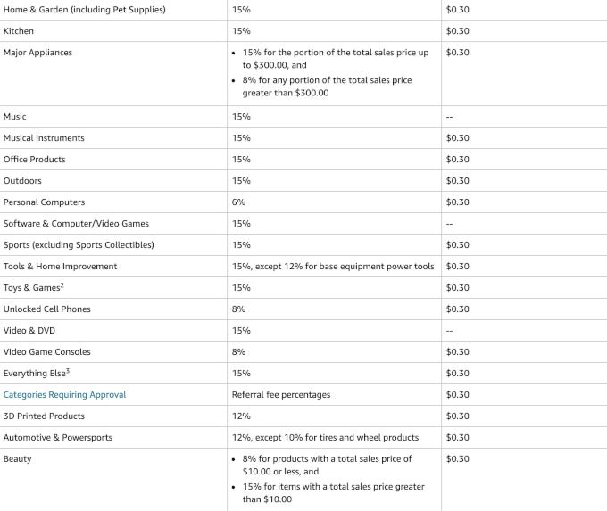 Amazon referral fees 2
