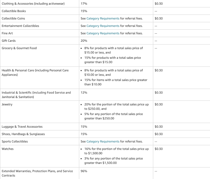 Amazon referral fees 3